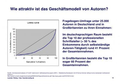 Graph Einkommensverteilung Autoren